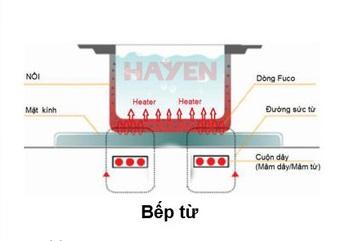 Bếp điện từ công nghiệp tiết kiệm gần 50% năng lượng so với bếp gas công nghiệp